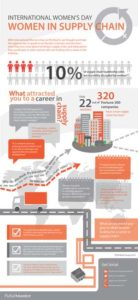 iwd-women-in-supply-chain-infographic-011-small